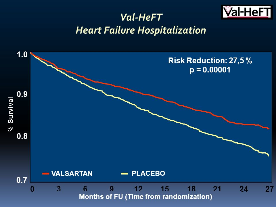 Val-HeFT Heart Failure Hospitalization