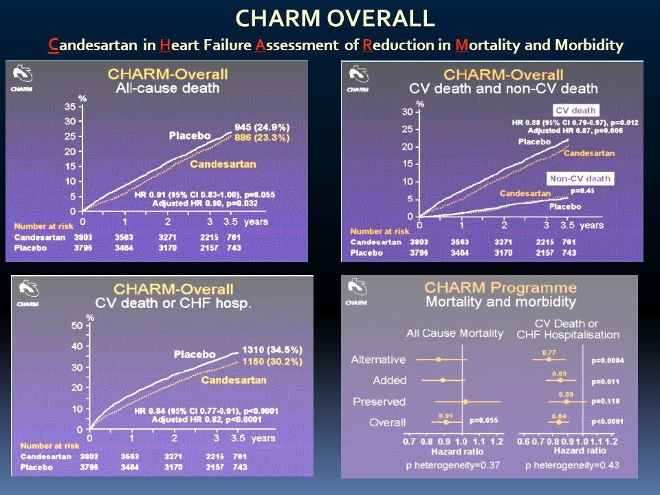 CHARM OVERALL Candesartan in Heart Failure Assessment of Reduction in Mortality and Morbidity