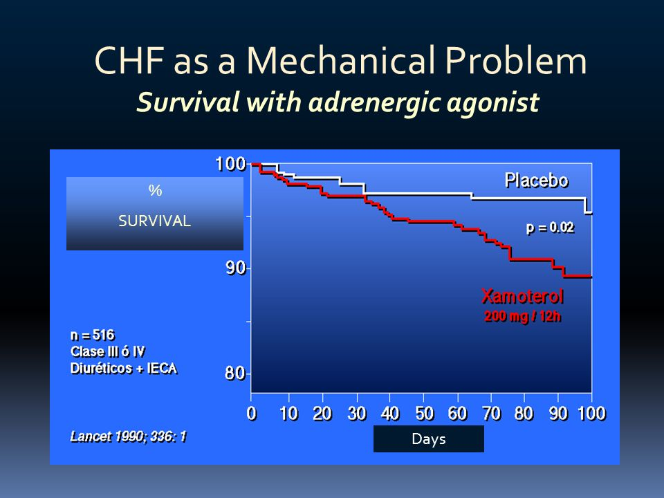 CHF as a Mechanical Problem Survival with adrenergic agonist