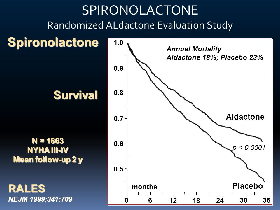 SPIRONOLACTONE Randomized ALdactone Evaluation Study