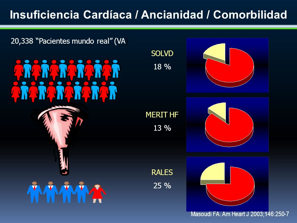 Insuficiencia Cardíaca / Ancianidad / Comorbilidad
