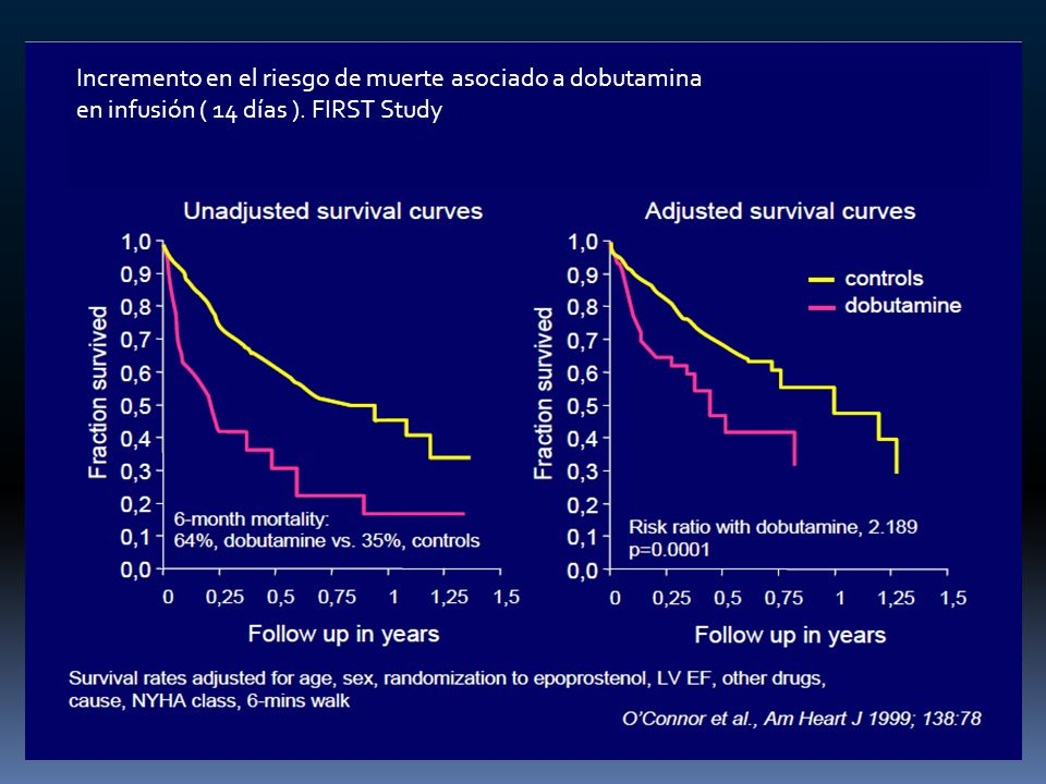 Incremento en el riesgo de muerte asociado a dobutamina
