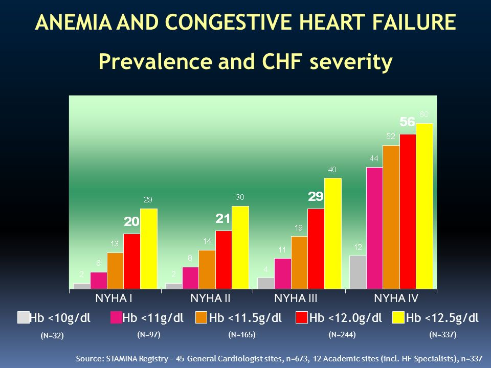 ANEMIA AND CONGESTIVE HEART FAILURE Prevalence and CHF severity
