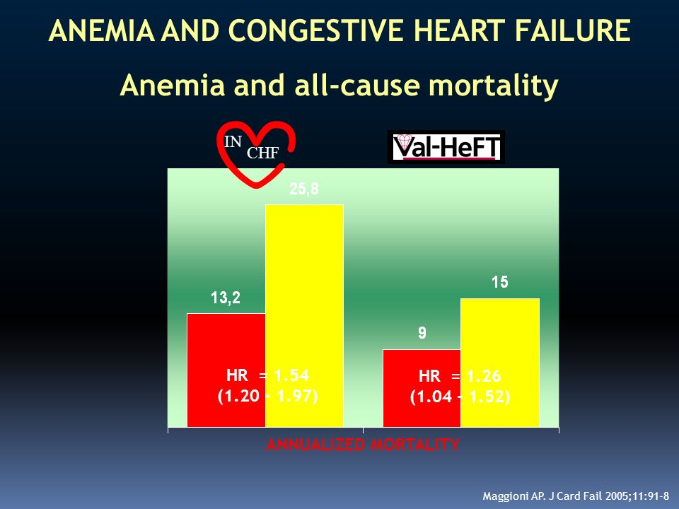 ANEMIA AND CONGESTIVE HEART FAILURE Anemia and all-cause mortality