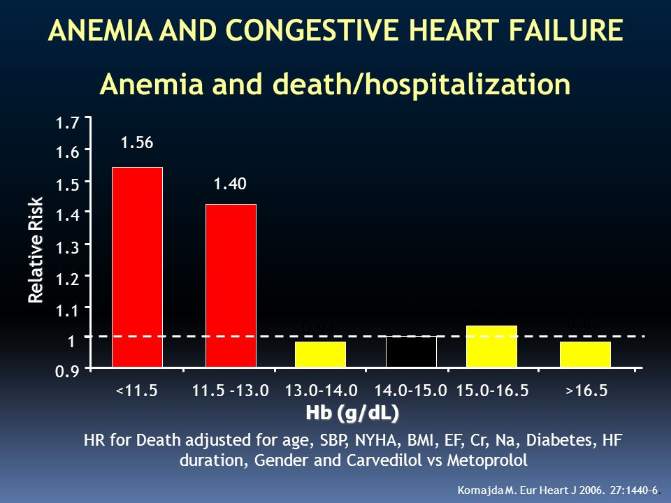 ANEMIA AND CONGESTIVE HEART FAILURE Anemia and death/hospitalization