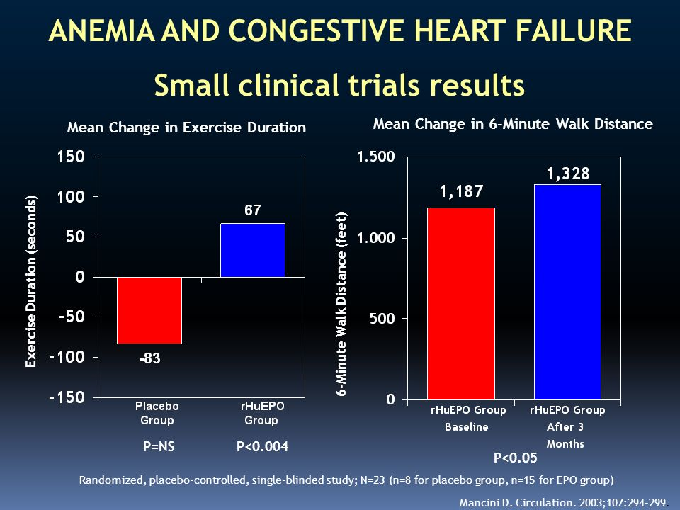 ANEMIA AND CONGESTIVE HEART FAILURE Small clinical trials results