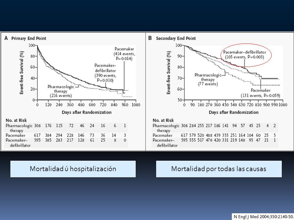 Mortalidad ú hospitalización Mortalidad por todas las causas