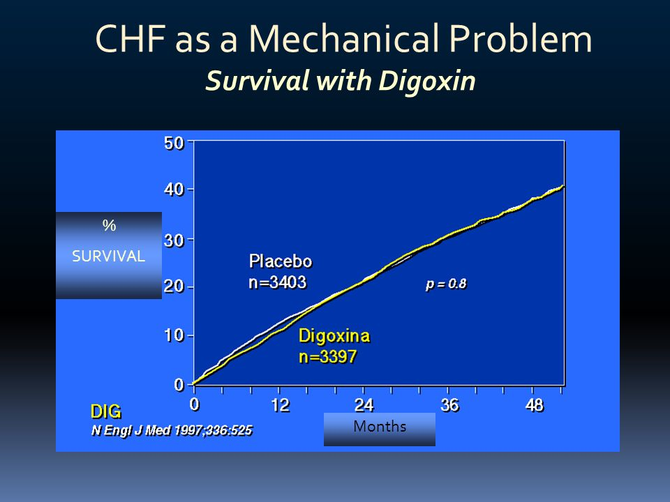 CHF as a Mechanical Problem Survival with Digoxin