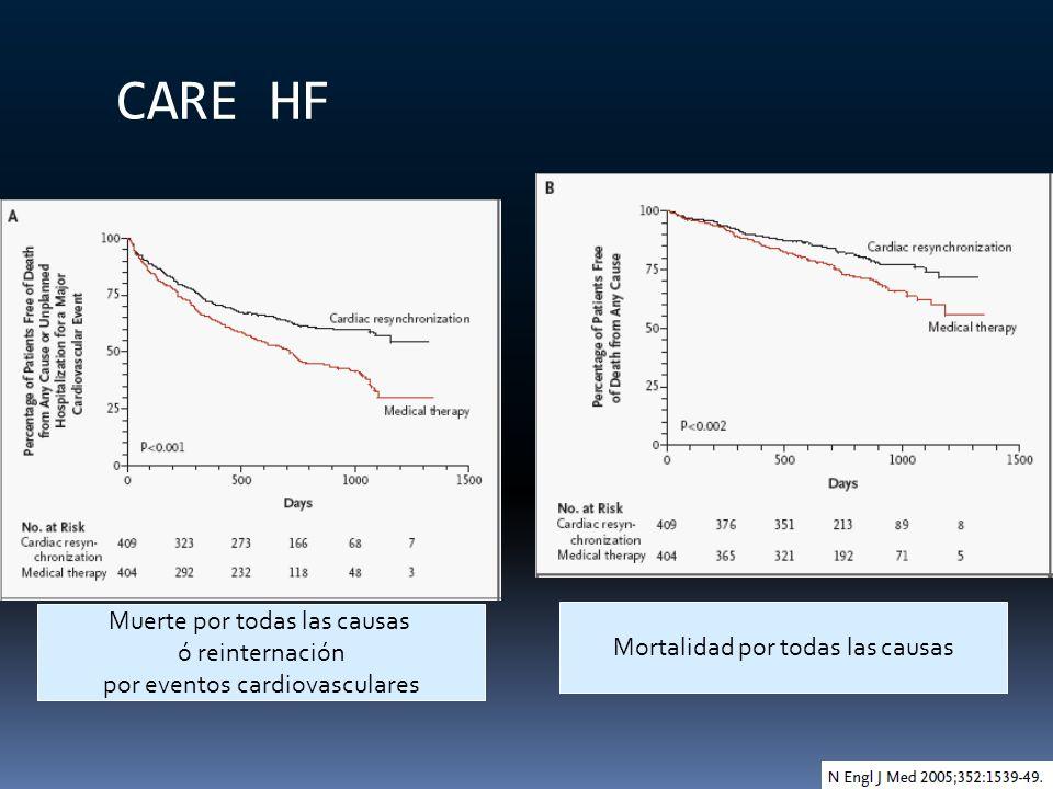 CARE HF Muerte por todas las causas ó reinternación
