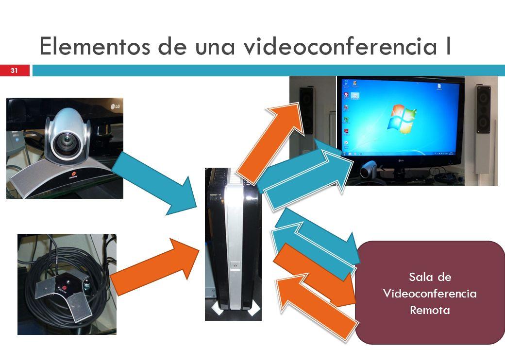 Elementos de una videoconferencia I