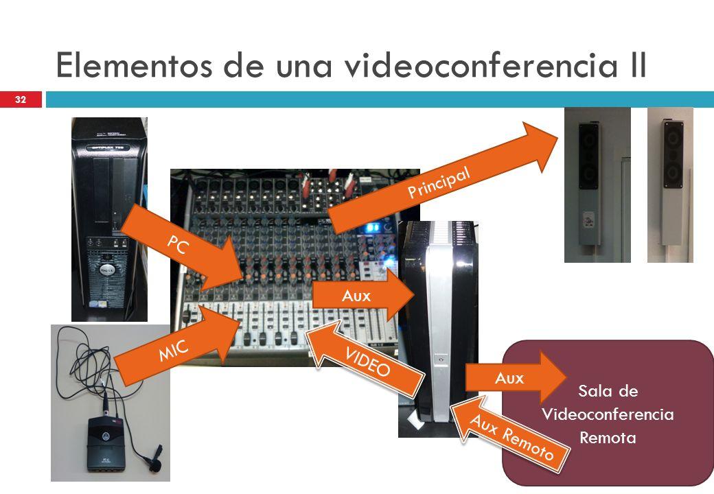 Elementos de una videoconferencia II