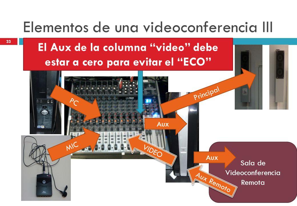 Elementos de una videoconferencia III