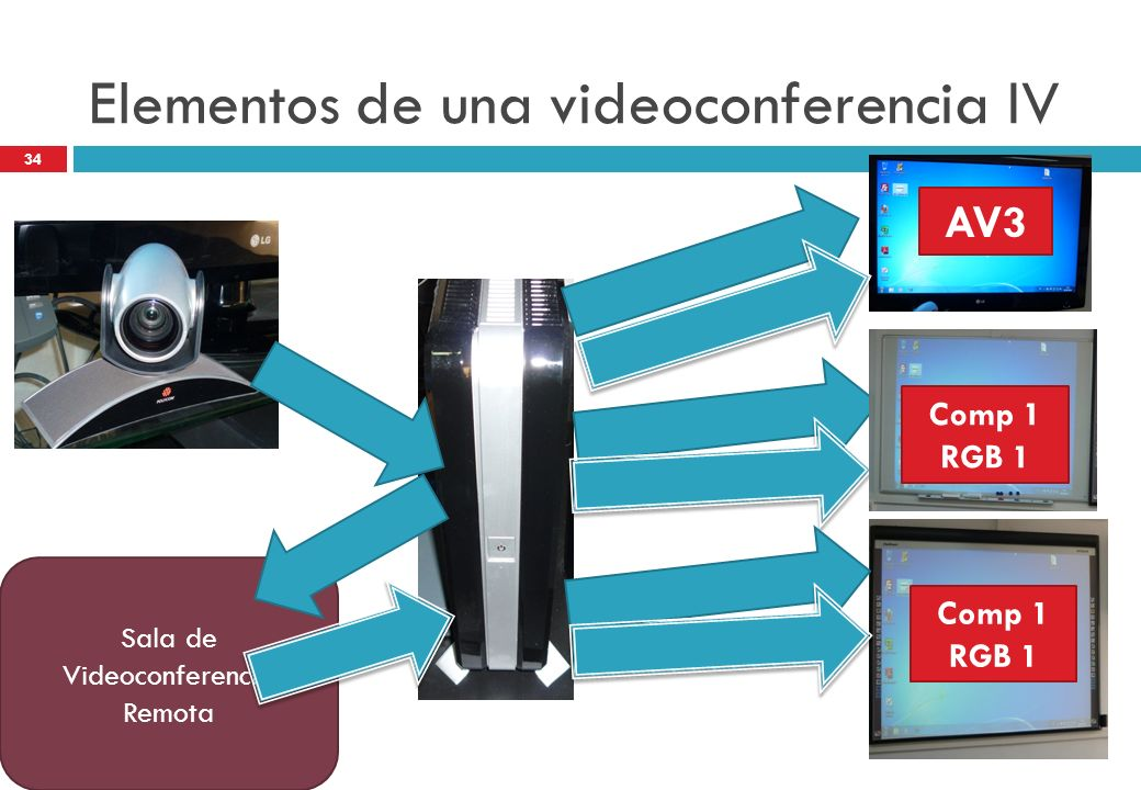 Elementos de una videoconferencia IV