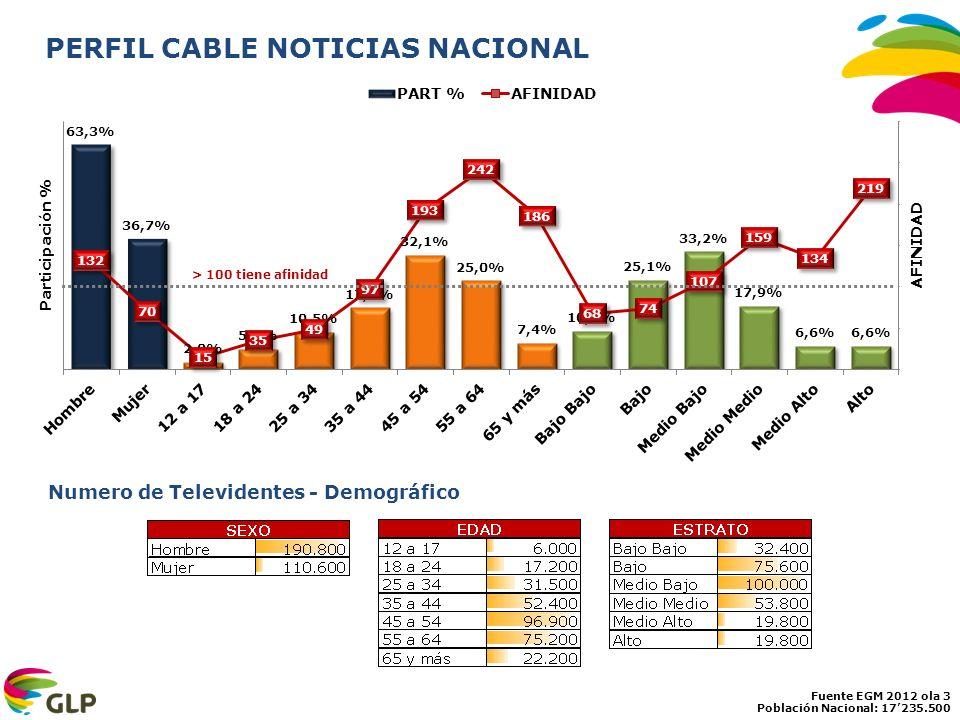 PERFIL CABLE NOTICIAS NACIONAL