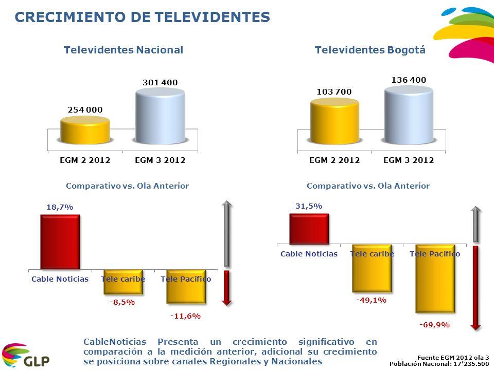 CRECIMIENTO DE TELEVIDENTES