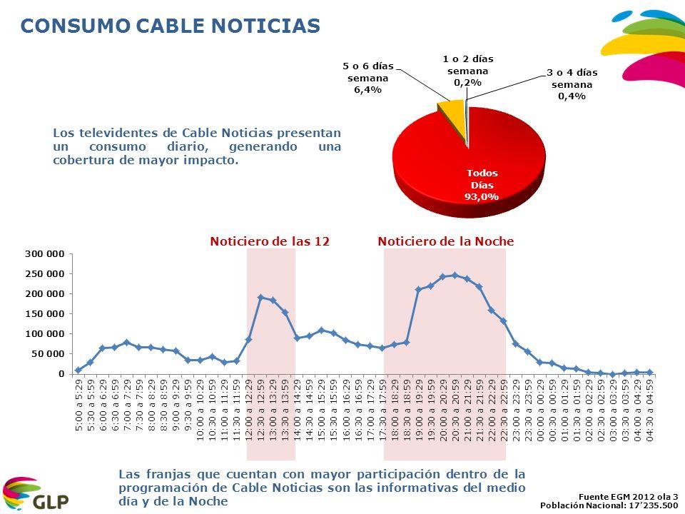 CONSUMO CABLE NOTICIAS
