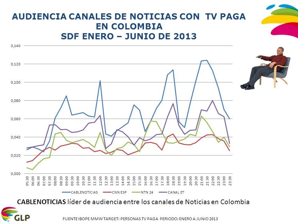 AUDIENCIA CANALES DE NOTICIAS CON TV PAGA EN COLOMBIA