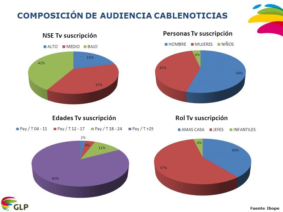 COMPOSICIÓN DE AUDIENCIA CABLENOTICIAS
