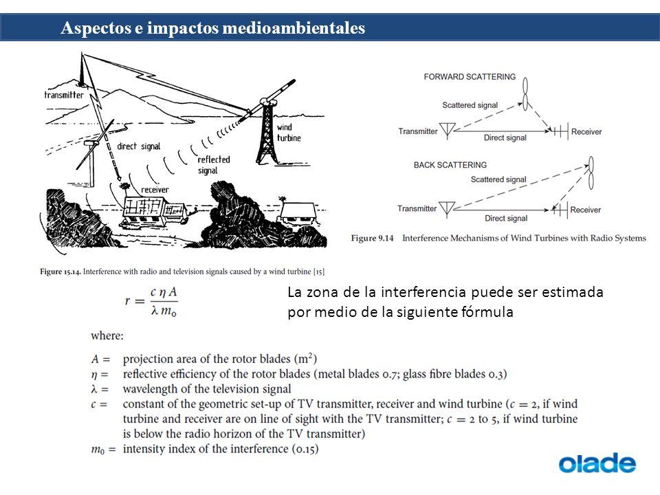 La zona de la interferencia puede ser estimada por medio de la siguiente fórmula
