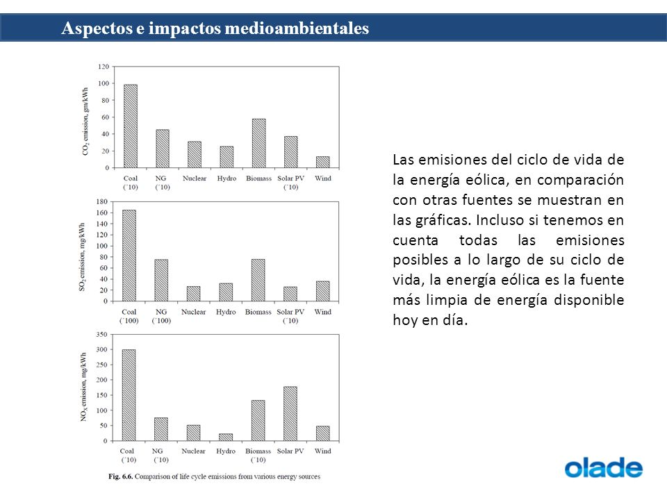 Las emisiones del ciclo de vida de la energía eólica, en comparación con otras fuentes se muestran en las gráficas.