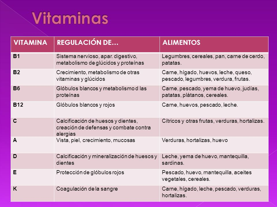 Vitaminas VITAMINA REGULACIÓN DE… ALIMENTOS B1
