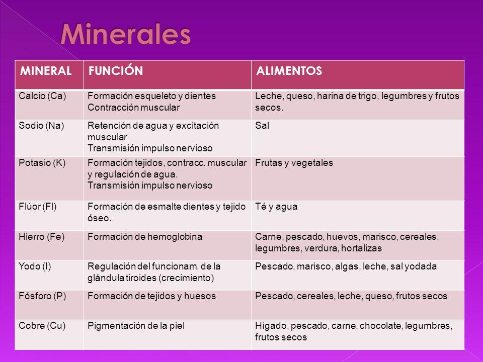 Minerales MINERAL FUNCIÓN ALIMENTOS Calcio (Ca)