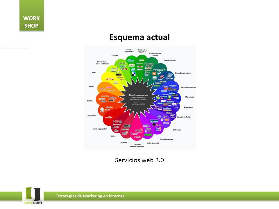 Esquema actual Servicios web 2.0