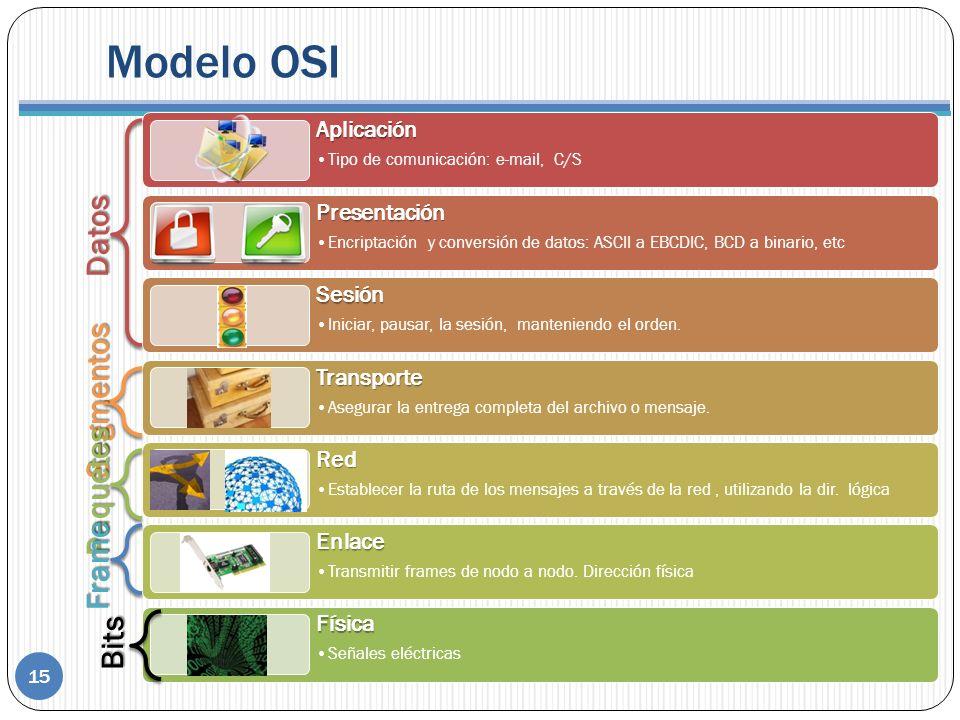 Modelo OSI Datos Segmentos Paquetes Frame Bits Aplicación Presentación