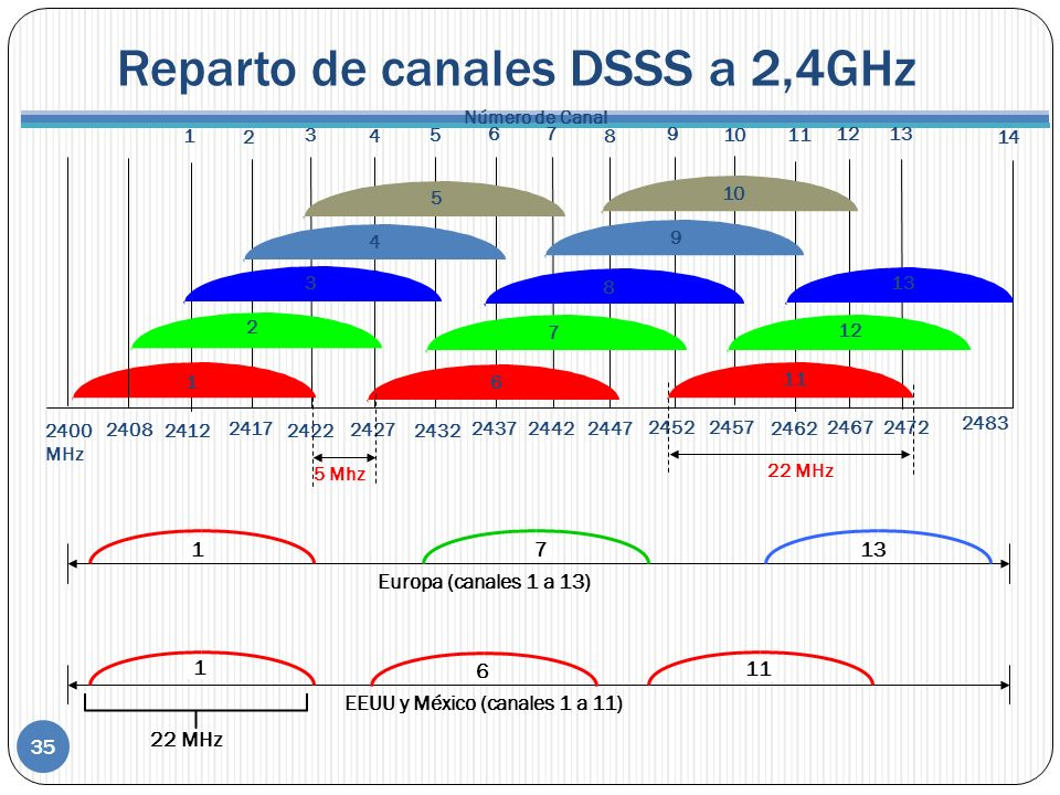 Reparto de canales DSSS a 2,4GHz