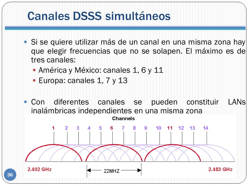 Canales DSSS simultáneos
