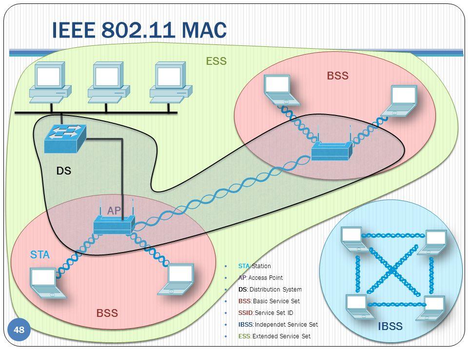 IEEE 802.11 MAC ESS BSS DS AP STA BSS IBSS STA: Station