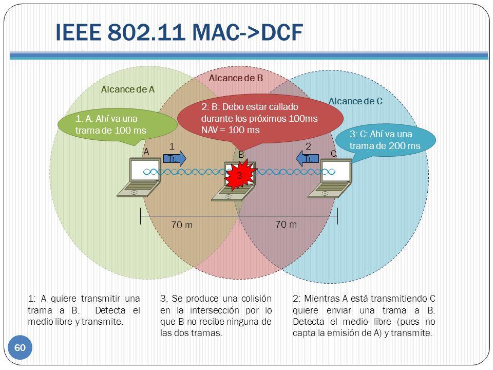 IEEE 802.11 MAC->DCF Alcance de A Alcance de B Alcance de C