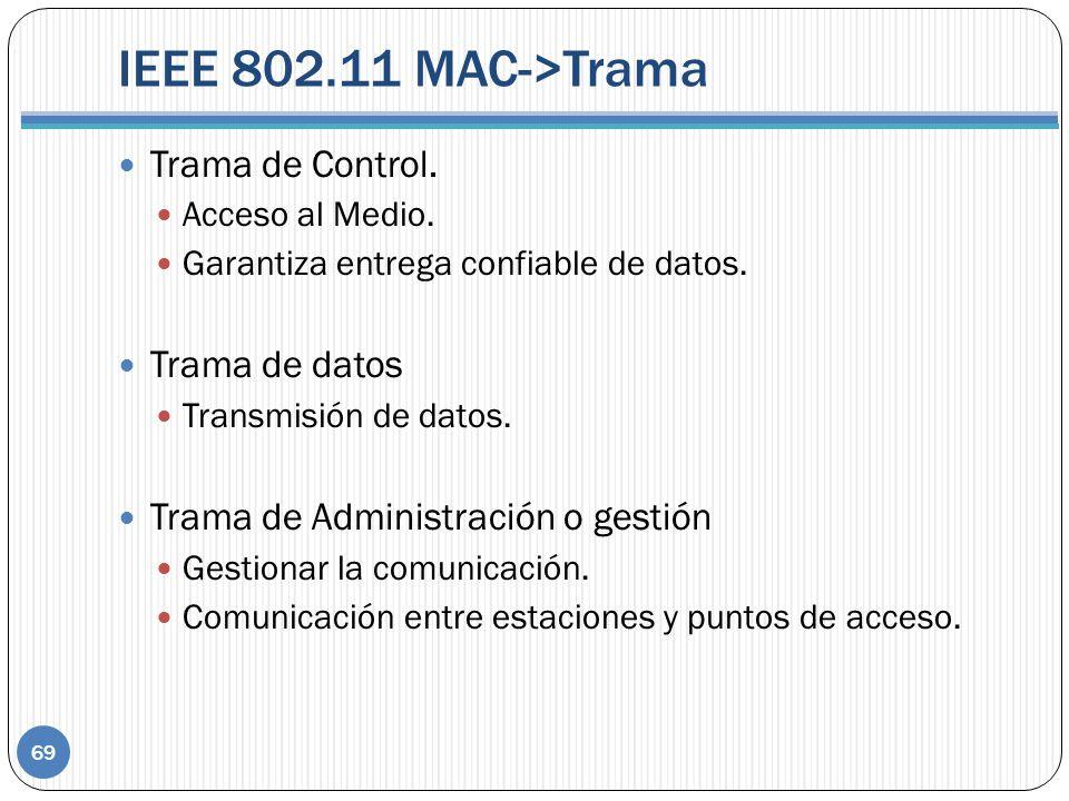 IEEE 802.11 MAC->Trama Trama de Control. Trama de datos