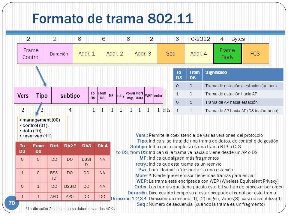 Formato de trama 802.11 Vers Tipo subtipo 2 2 6 6 6 2 6 0-2312 4 Bytes
