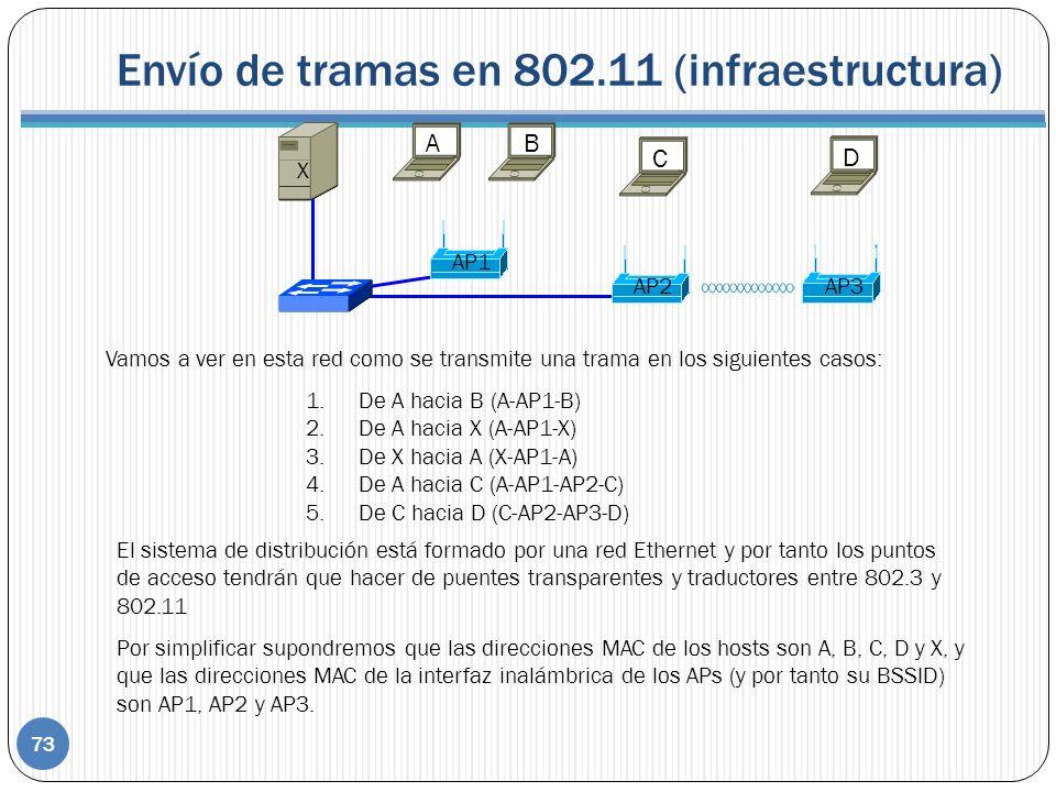 Envío de tramas en 802.11 (infraestructura)