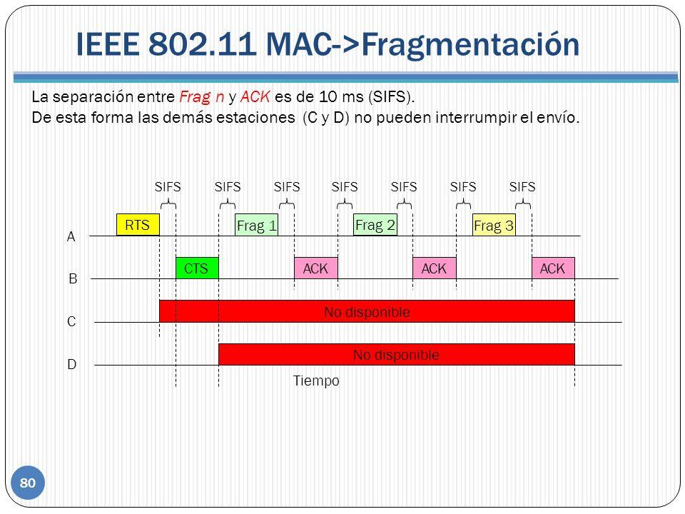 IEEE 802.11 MAC->Fragmentación