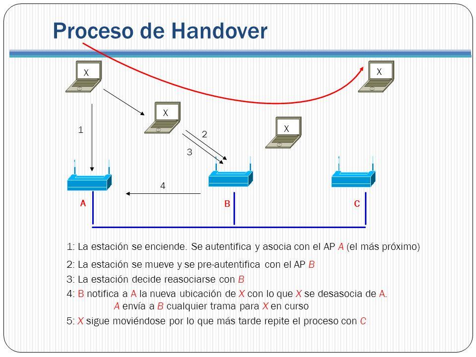 Proceso de Handover X. X. X. 1. X. 2. 3. 4. A. B. C. 1: La estación se enciende. Se autentifica y asocia con el AP A (el más próximo)