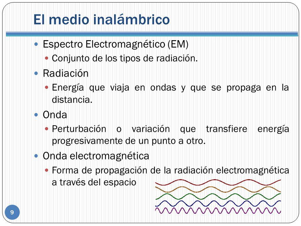El medio inalámbrico Espectro Electromagnético (EM) Radiación Onda