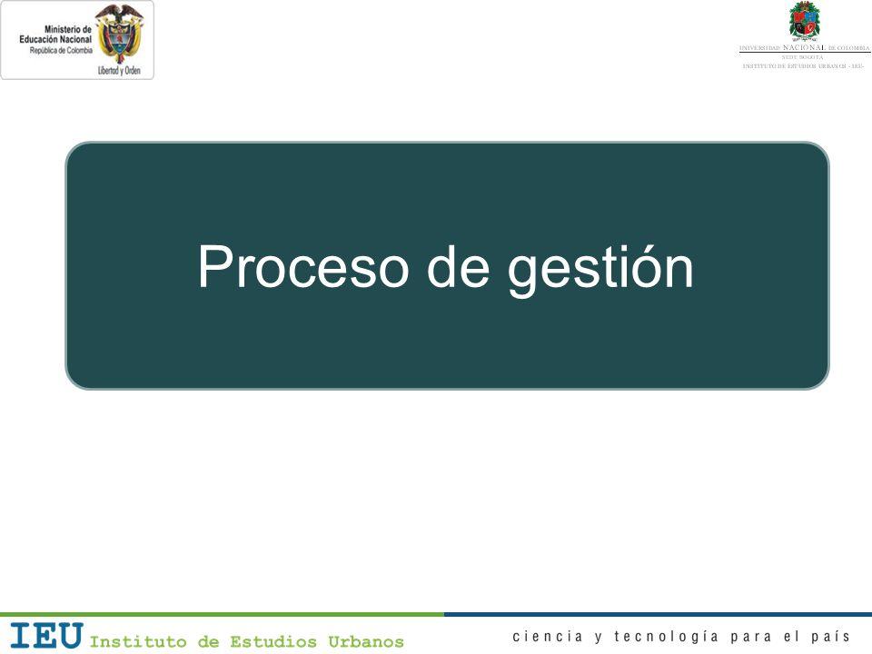 Proceso de gestión