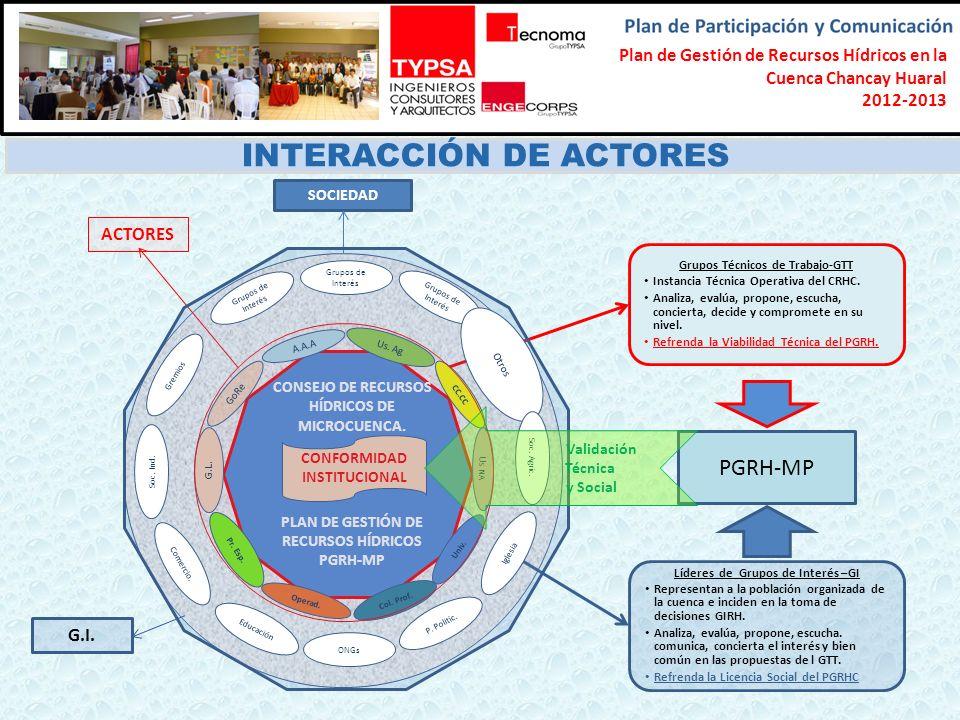 INTERACCIÓN DE ACTORES