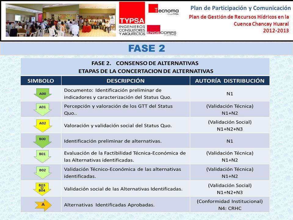 Plan de Gestión de Recursos Hídricos en la Cuenca Chancay Huaral