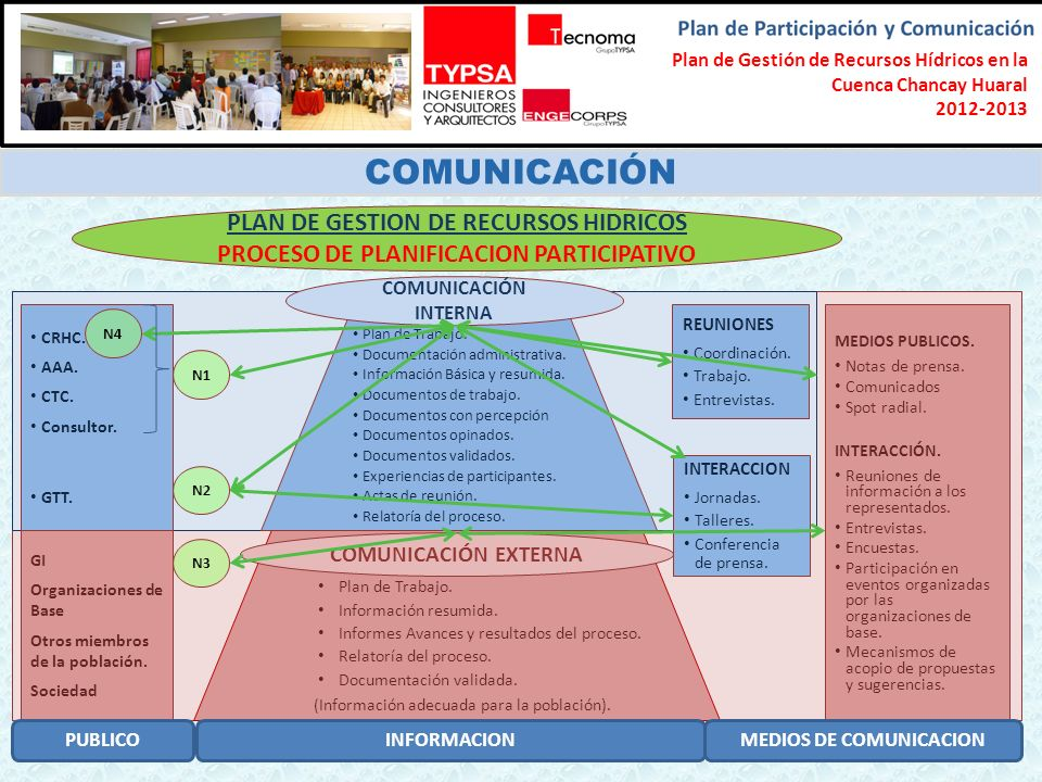 COMUNICACIÓN PLAN DE GESTION DE RECURSOS HIDRICOS