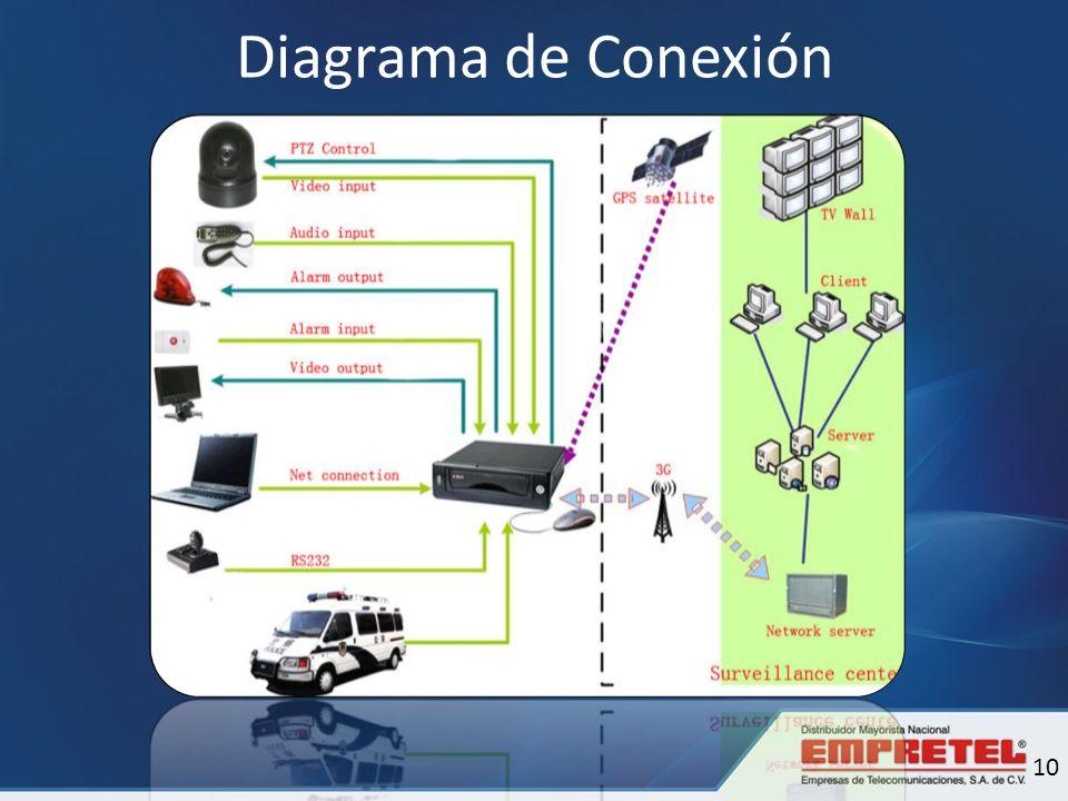 Diagrama de Conexión 10