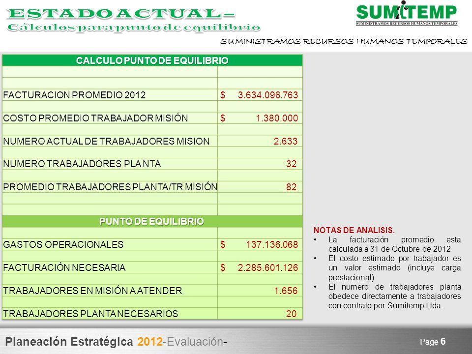 CALCULO PUNTO DE EQUILIBRIO