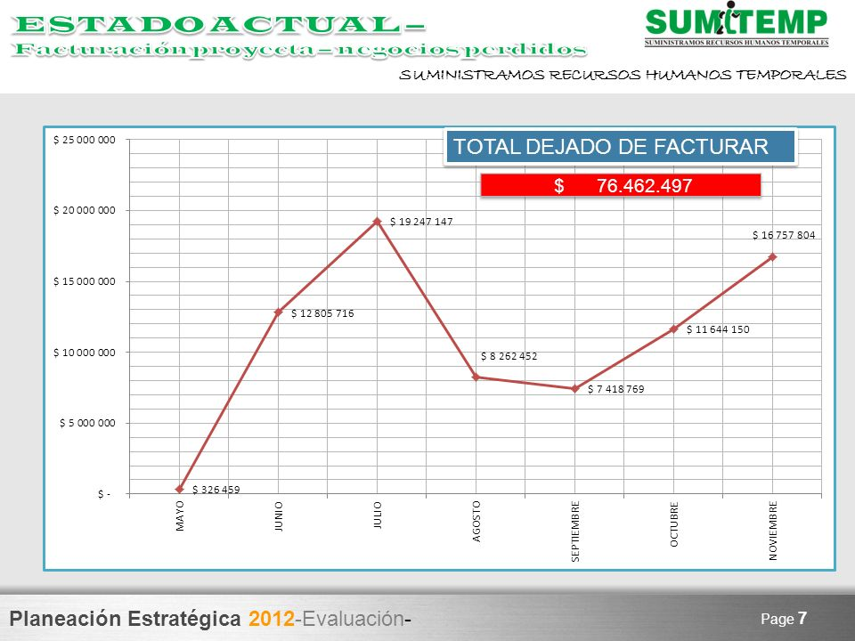 ESTADO ACTUAL – TOTAL DEJADO DE FACTURAR $ 76.462.497