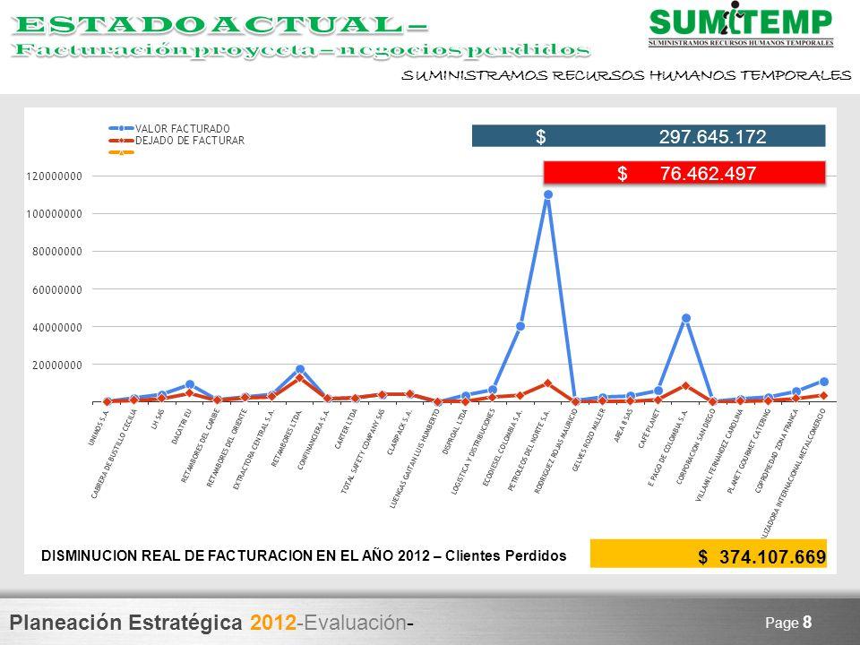 ESTADO ACTUAL – Facturación proyecta – negocios perdidos. $ 297.645.172. $ 76.462.497.