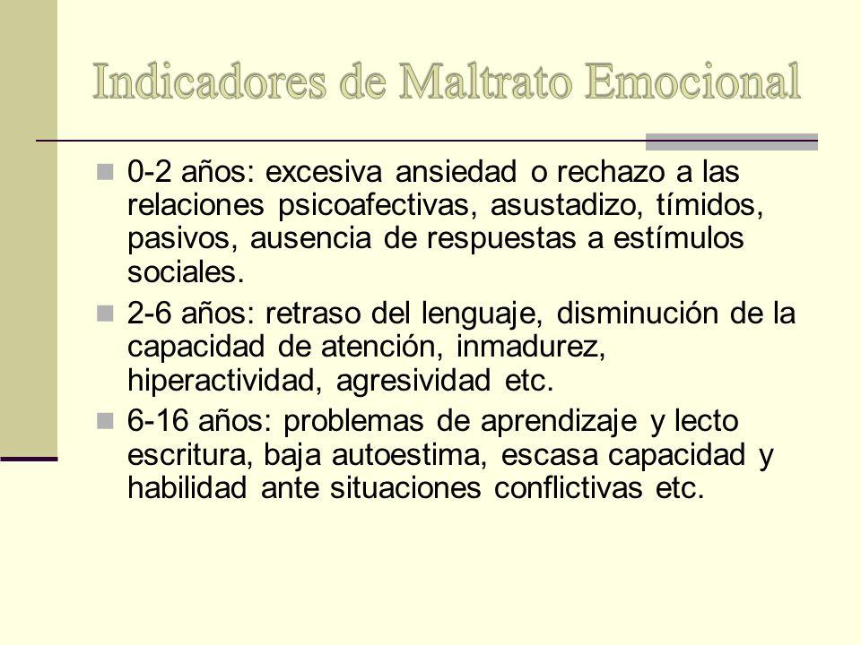 Indicadores de Maltrato Emocional