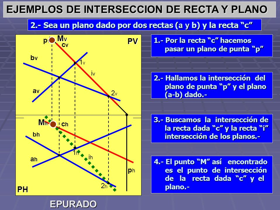 EJEMPLOS DE INTERSECCION DE RECTA Y PLANO