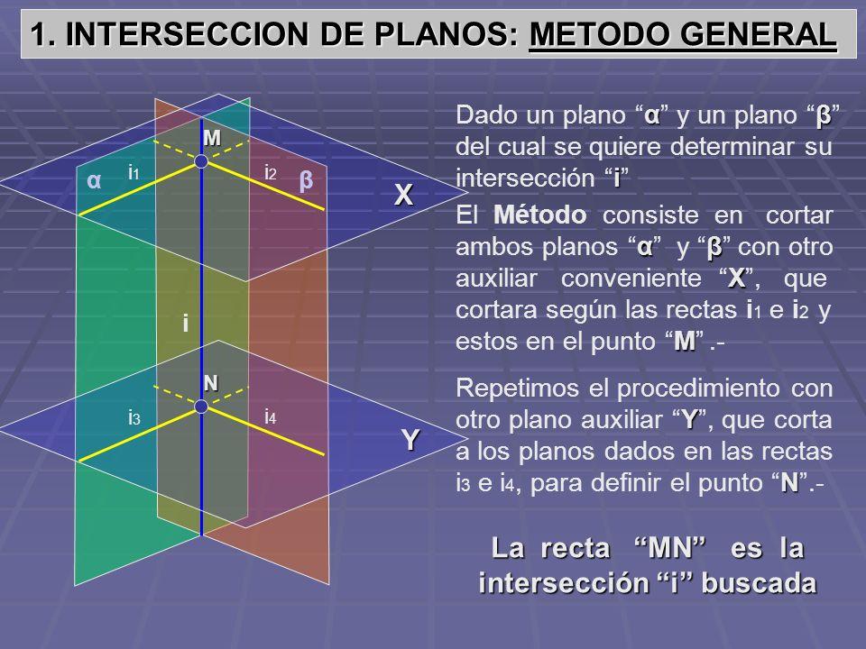 La recta MN es la intersección i buscada