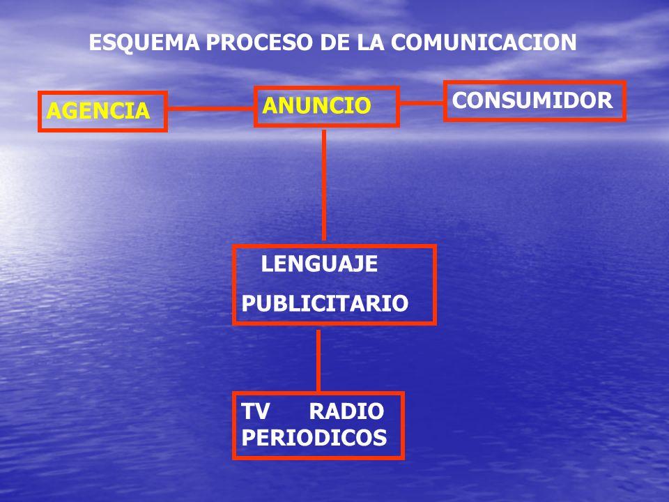 ESQUEMA PROCESO DE LA COMUNICACION